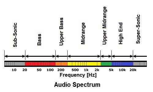 Phân chia 3 dải âm thanh tần số Bass - Mid _ Treb