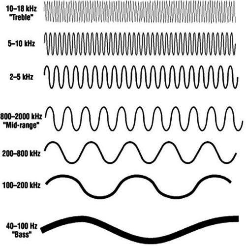Tần số âm thanh của từng phân loại Bass - Mid - Treble